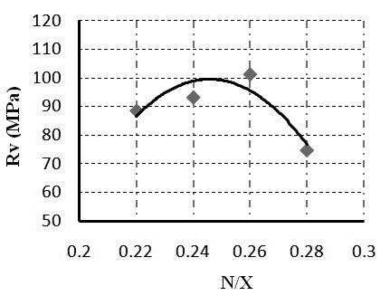 Hình 3.1: Biểu đồ quan hệ giữa cường độ vữa xi măng và tỉ lệ N/X