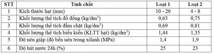 Các tính chất cơ lý của sỏi keramzit