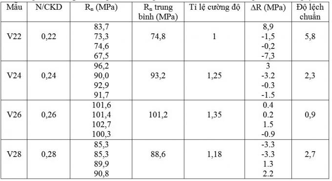 Bảng 3.1. Kết quả thí nghiệm cường độ chịu nén vữa xi măng ở tuổi 14 ngày
