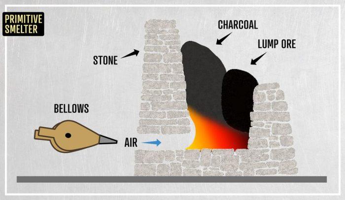 Lò luyện sắt từ quặng