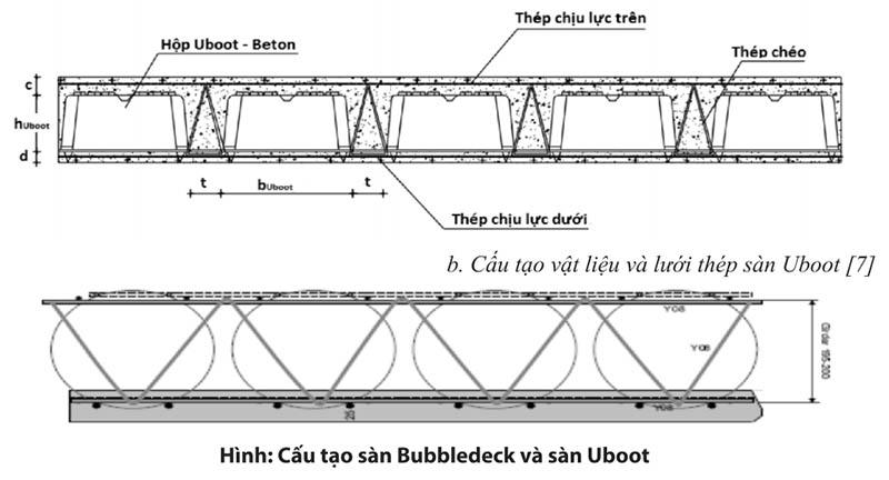 Bảng 1: Đặc tính kỹ thuật của sànbê tông không dầm Bubledeck